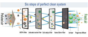 Filtration and Air-Cleaning Systems