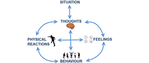 Cognitive-Behavioral Therapy Interventions